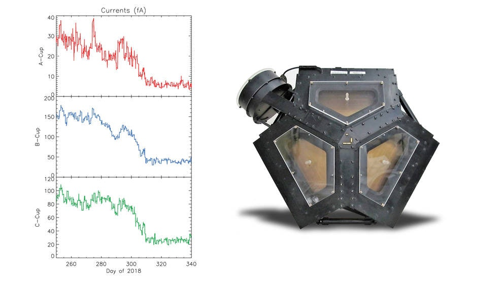 These readouts from the Voyager 2 plasma science experiment (PLS), an instrument that was not working on Voyager 1, show how the levels of plasma dropped as the craft left the heliosphere.