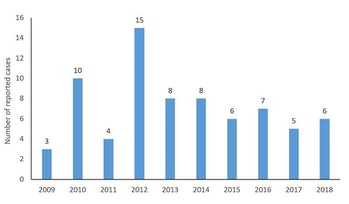 CDC EEE Statistics