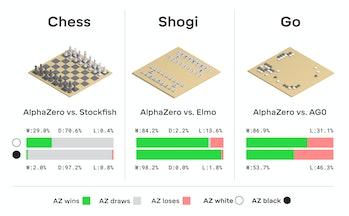 DeepMind Alpha Zero