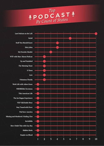 Top podcasts by count of states