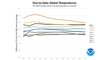 chart showing temperature averages for 9 hottest years on record
