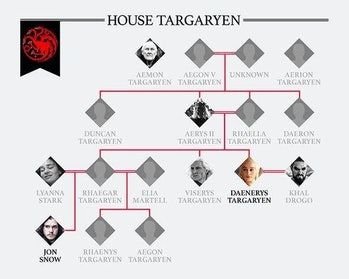 Game of Thrones Daenerys Jon Snow