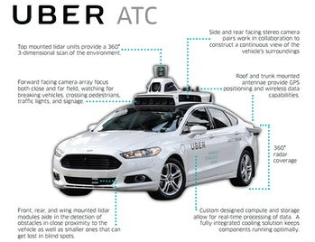 Seven technological features of Uber's self-driving car.