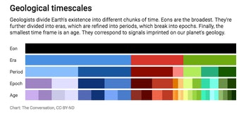geological timescales