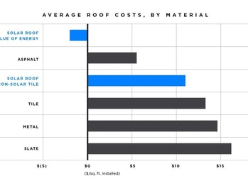 Tesla's roof costs.