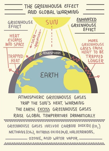 climate change global warming greenhouse effect