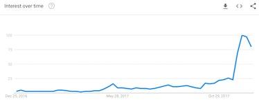 Google trends data.