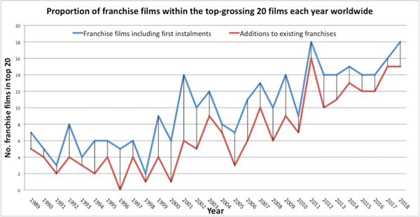 franchise films