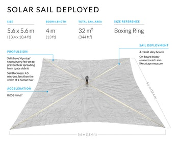 The third stage of the LightSail 2 deployment — the solar sails themselves unfold.