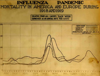 spanish flu vaccine history