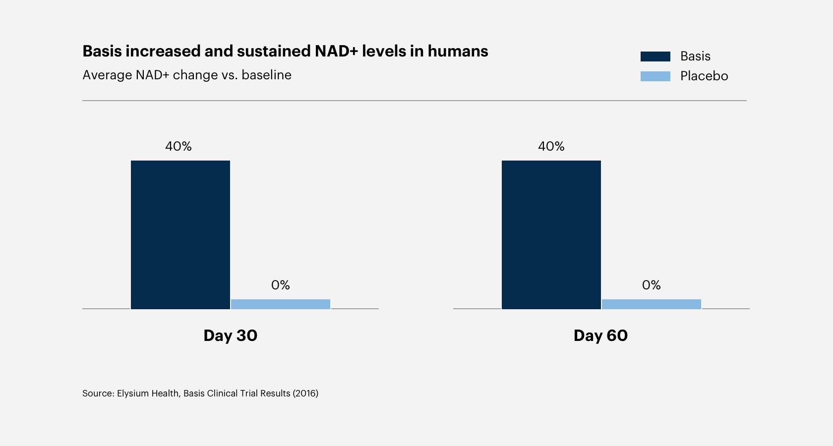 Basis increased and sustained NAD+ levels in humans