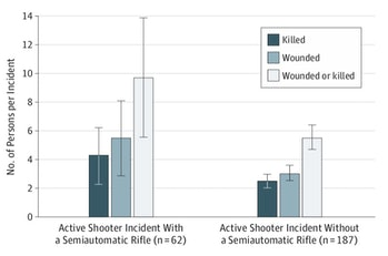 graph on semiautomatic weapons used in mass shootings