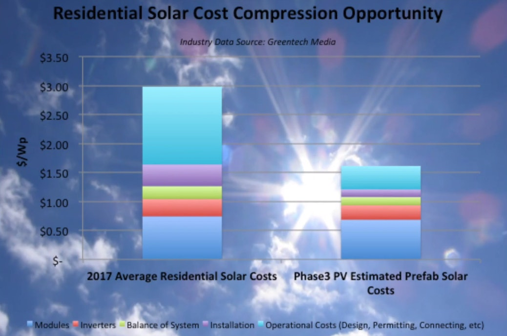 Phase3 Photovoltaics says that its prefabricated solar homes can reduce solar power's price per peak watt to roughly 50 percent that of retrofitted homes