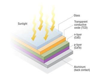 A cadmium telluride panel.