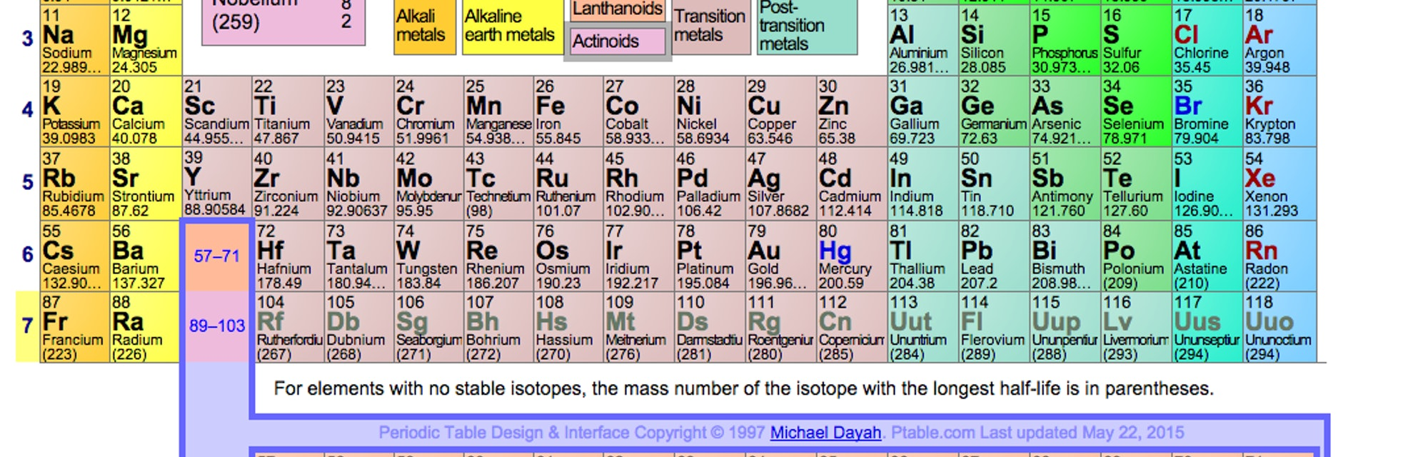 Table with elements periodic names of The Parts