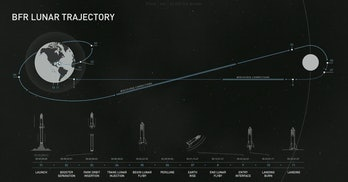 spacex lunar mission track
