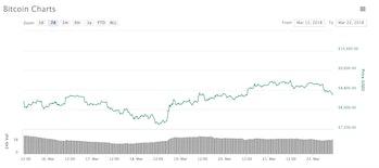 coinmarketcap bitcoin price march 22