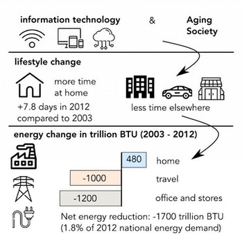 Researchers show that advancing information technology and an aging society have contributed to keeping people at home more often, which translates to significant energy savings.