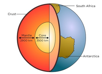 earth mantle core