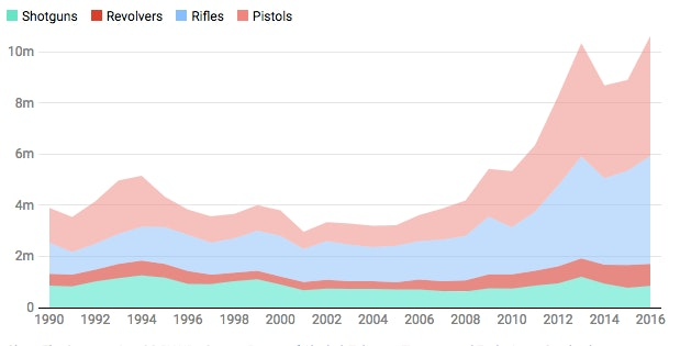 Firearms manufacturing graph