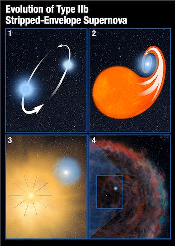 supernova diagram