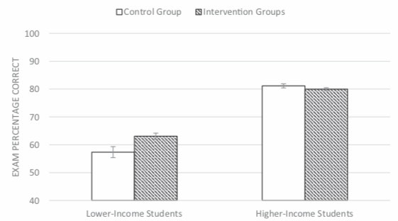 exam performance low income students