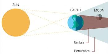 A partial lunar eclipse explained