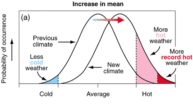 Figure 1: Schematic outlining the effect of an increased mean on the climate and subsequent weather patterns, from the IPCC (2001)