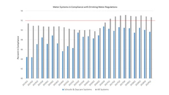 EPA drinking water standards