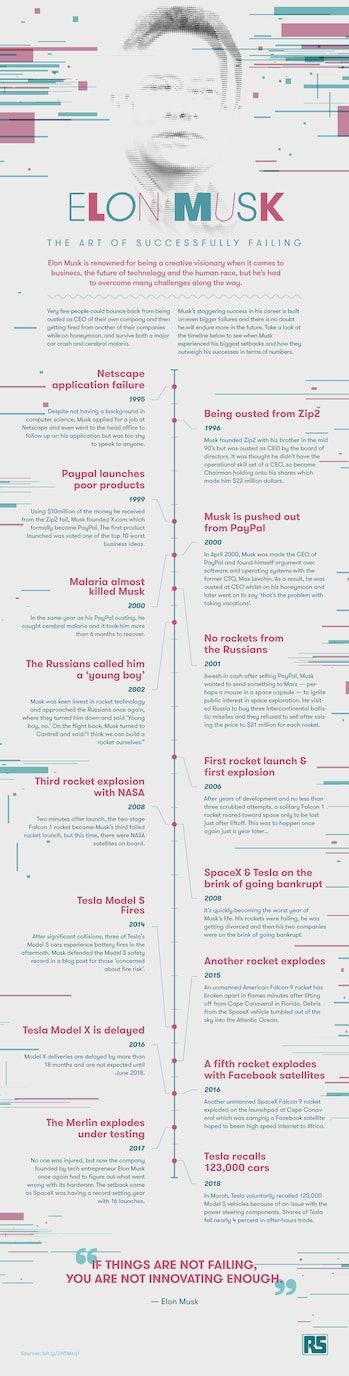 Elon Musk failed infographic