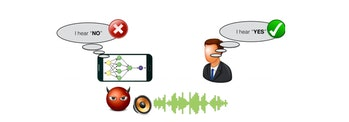 Adversarial attacks on speech commands: A malicious attacker adds small noises to the audio such tha...