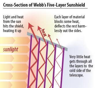 Cross section of JWST sunshield