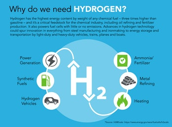 Hydrogen is an important and potentially environmentally friendly chemical fuel, but has thus far been widely created using fossil fuels