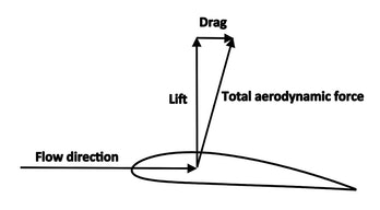 monofin lift force