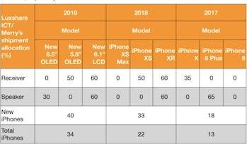 iphone rumors 2019 ming chi kuo