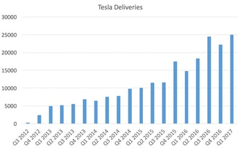 Tesla deliveries on a chart