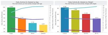 fitbark data dog activity tracker