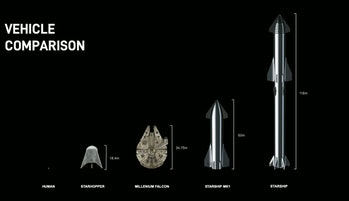 The Starship compared to other vehicles.