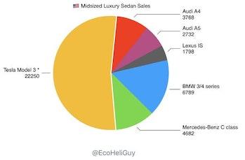 model 3 sales