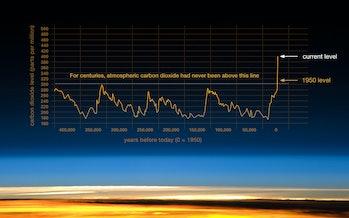 carbon dioxide graph