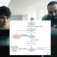 'Black Mirror: Bandersnatch' Every Ending: Reddit Flowcharts Show Happy End