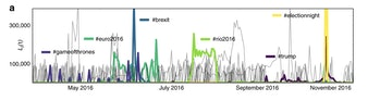 twitter data nature communications