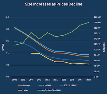 The price of solar has shifted the size of installs.