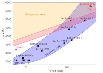 abiogenesis zone UV light exoplanets