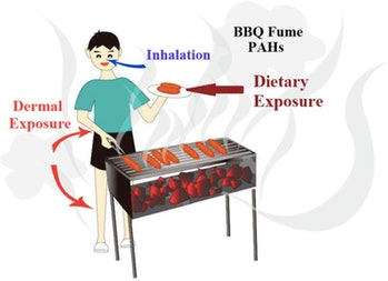 barbecuing cancer exposure