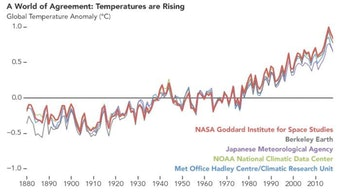 Reconstruction of global temperatures