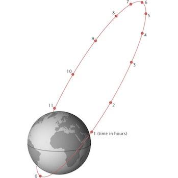 A satellite in Molniya orbit.