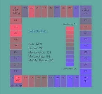 monopoly board heatmap property likelihood
