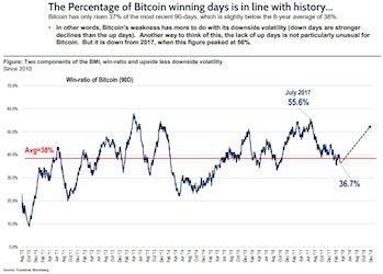 fundstrat bitcoin misery index (BMI)