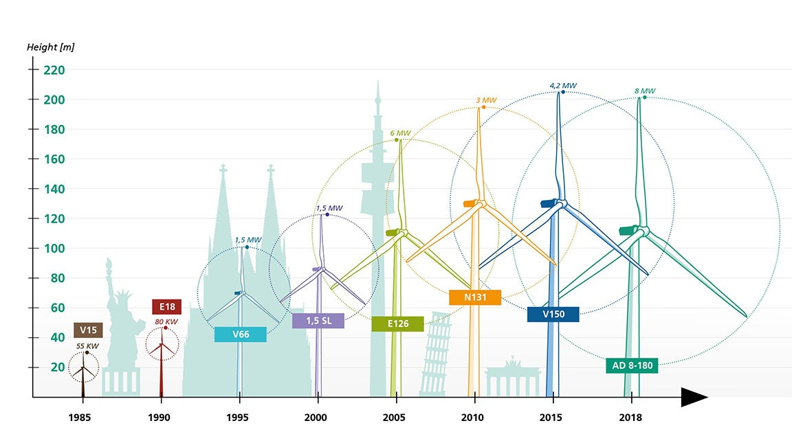 The size of a wind turbine over time.